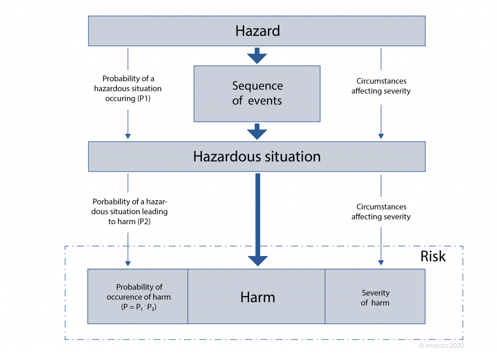 Beziehung Gefährdung Ereignisse Situration Risiko